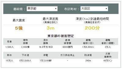 南海トラフ想定 大田区.jpg
