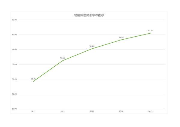 地震保険付帯率の推移.jpg