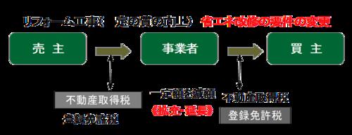 リフォーム工事 省エネ改修の要件の変更図1.png