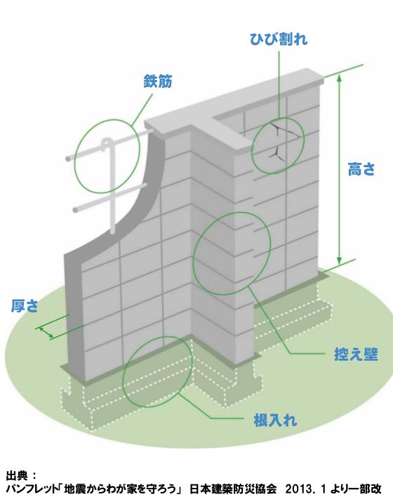 ブロック塀の点検のチェックポイント.png