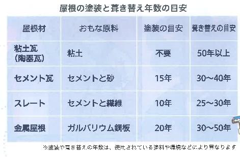 楽々通信2月号屋根年数表.png