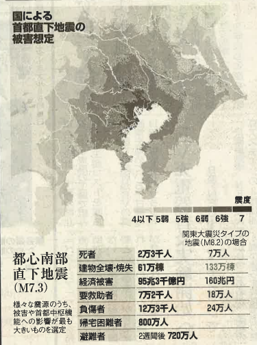 首都直下地震の被害想定.png